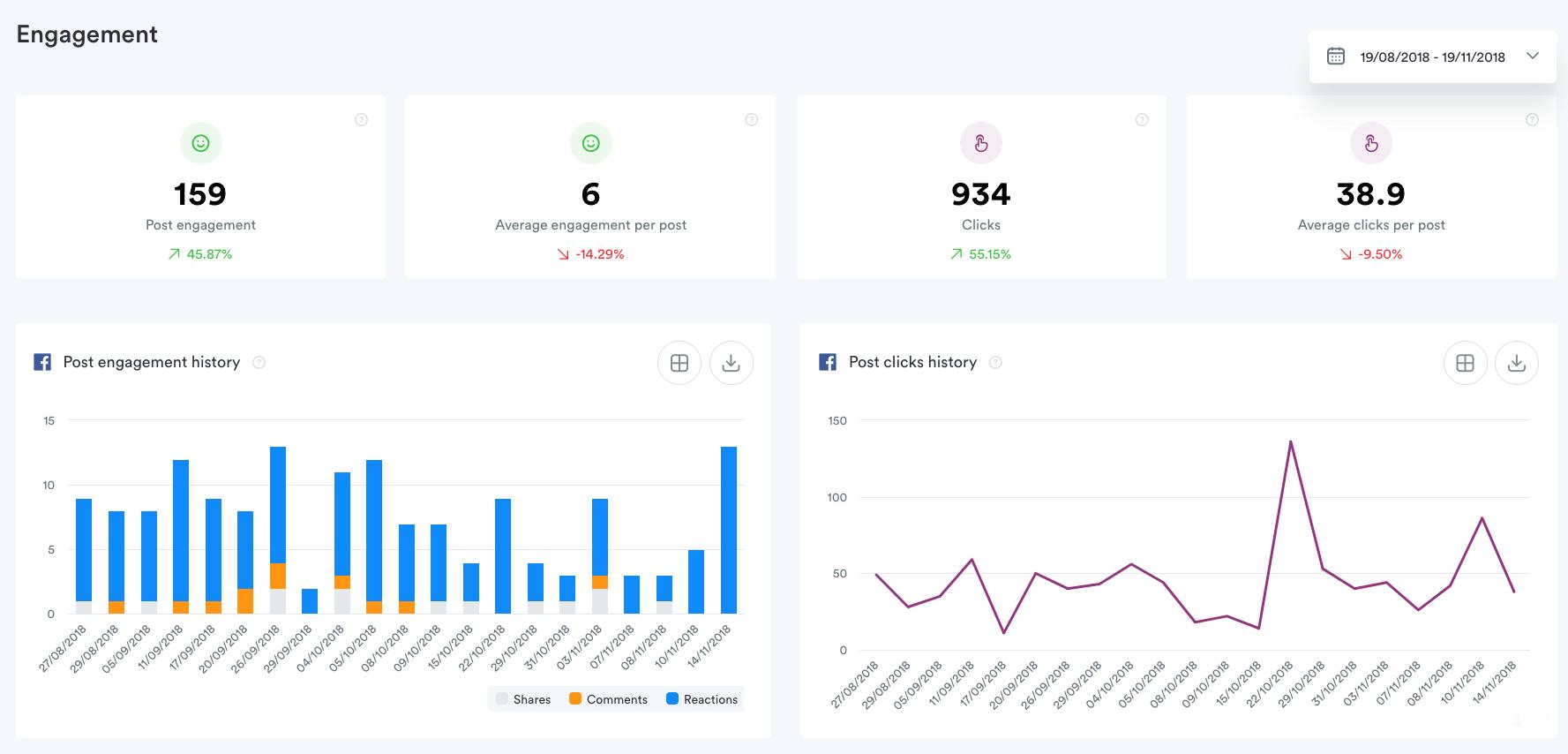 narzędzia do analityki na facebooku