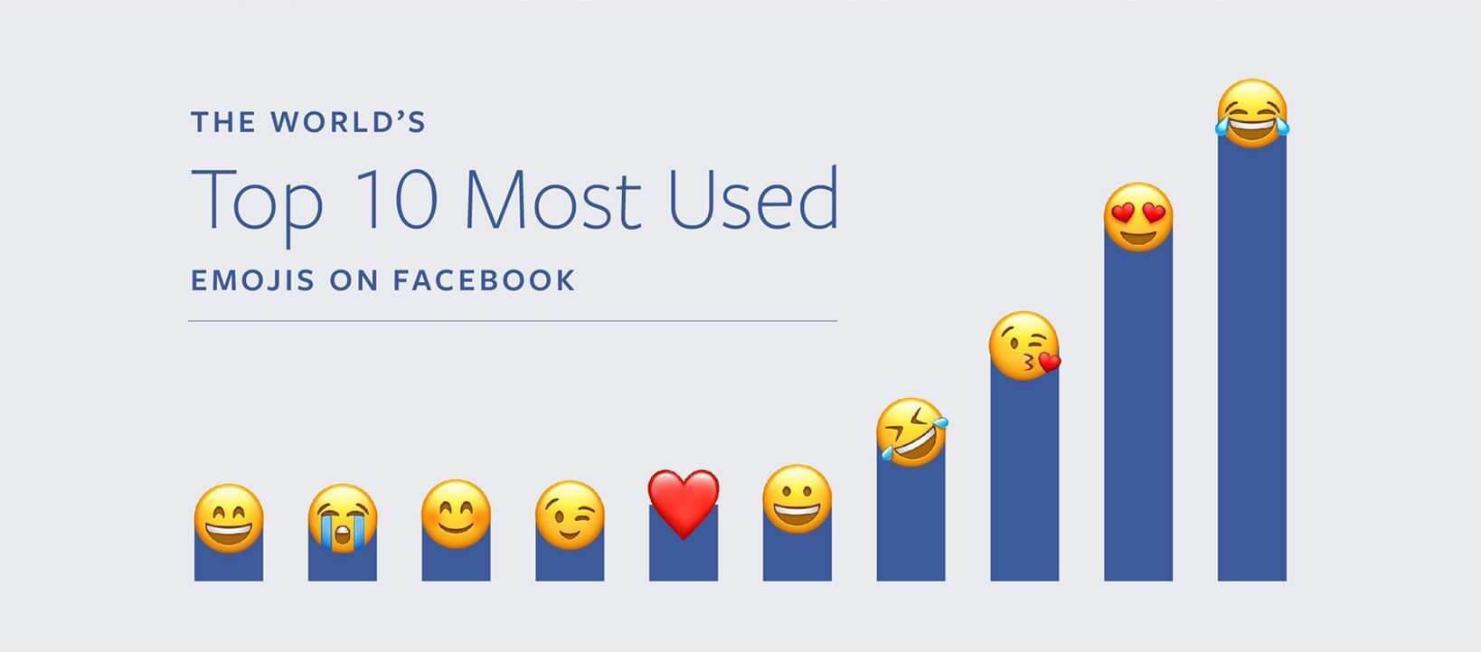 najczęściej używane emoji na facebooku
