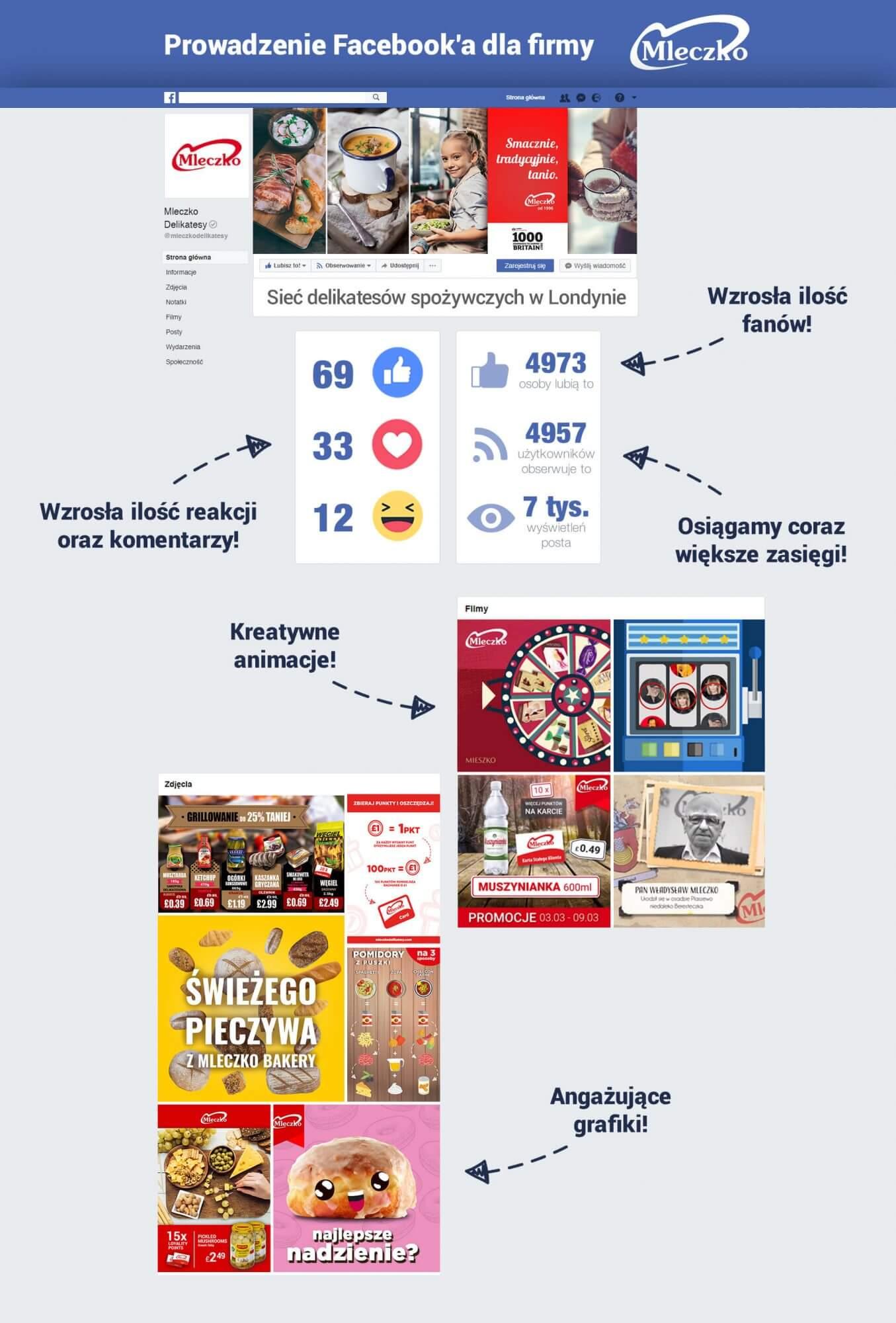 prowadzenie facebooka dla firmy