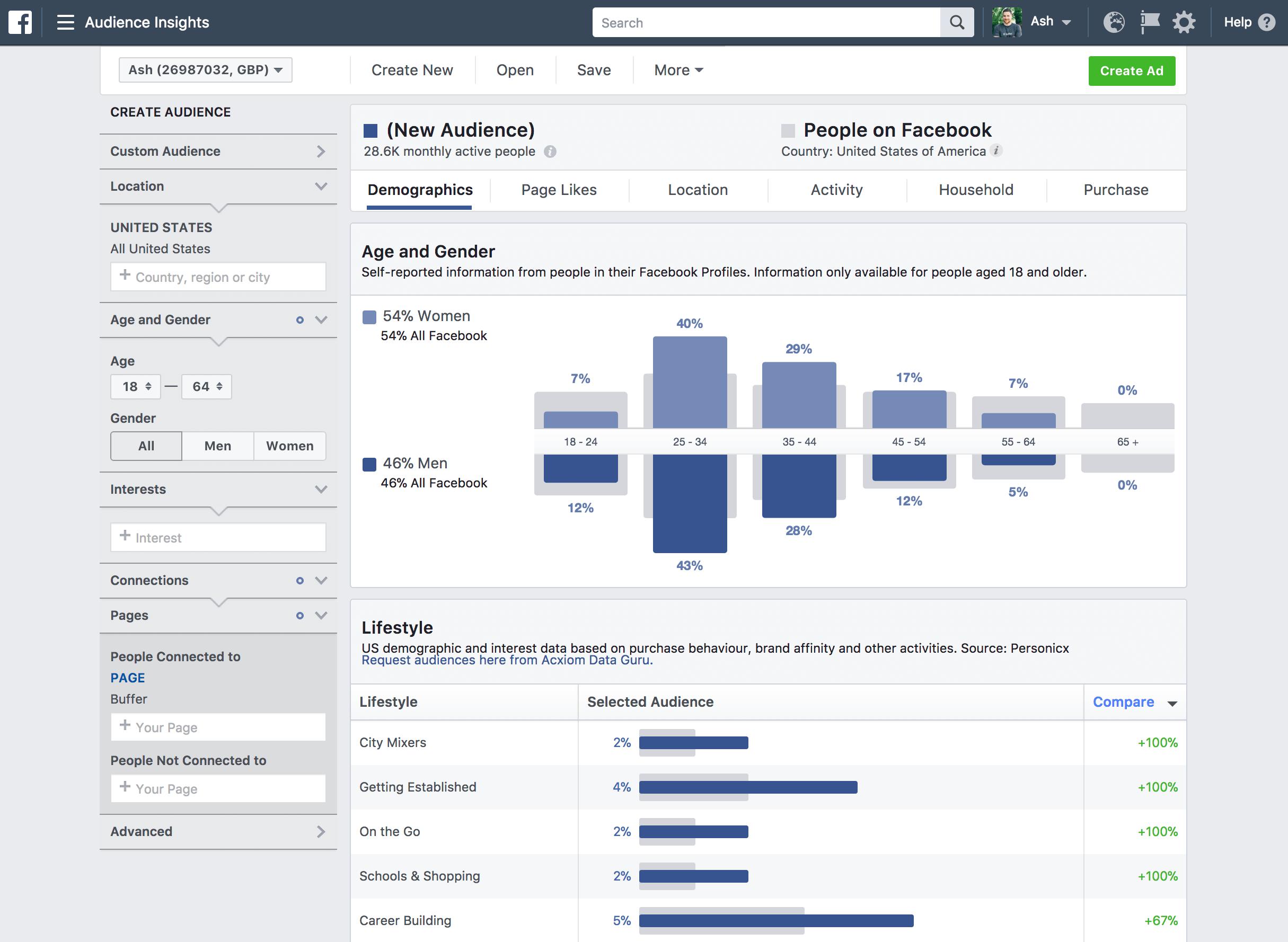 Ile kosztuje reklama na Facebooku za lead